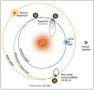mars orbiter mission trajectory design from isro